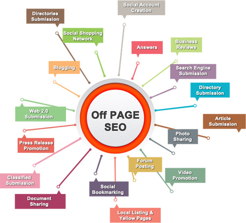 off page optimization in india
